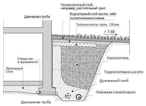 Схема устройства дренажа фундамента.