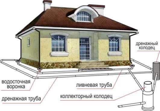Общая схема системы дренажа на участке