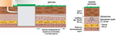 Схема дренажной системы в разрезе