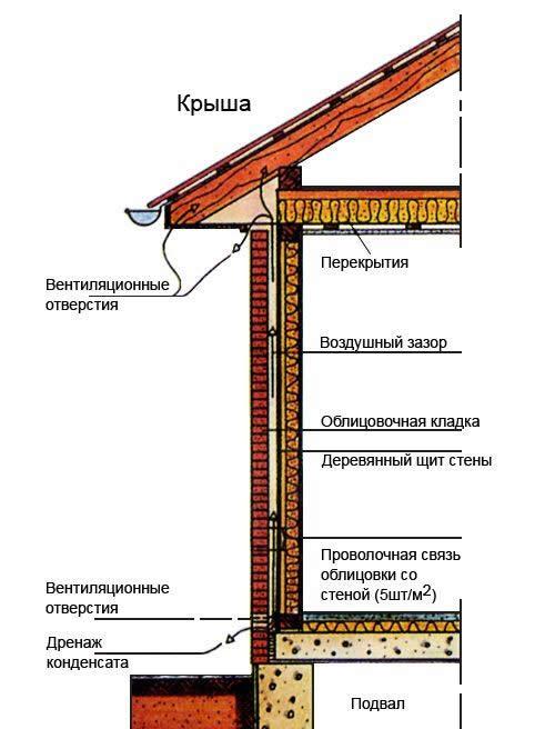фасада садового дома