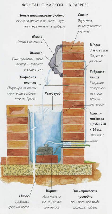 Схема устройства фонтана с