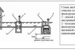 Схема двухступенчатой очистки сточных вод с фильтрующим колодцем