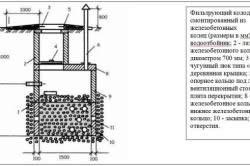 Устройство колодца, в процессе монтажа которого использовались железобетонные кольца диаметром 1500 мм