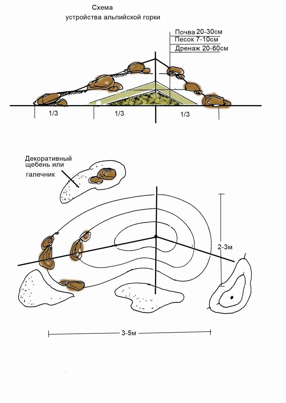 Схема альпийской горки для сада