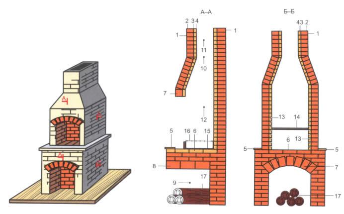 Как сложить простой мангал из кирпича пошаговая инструкция