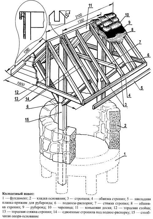 Колодезный домик своими руками чертежи 66