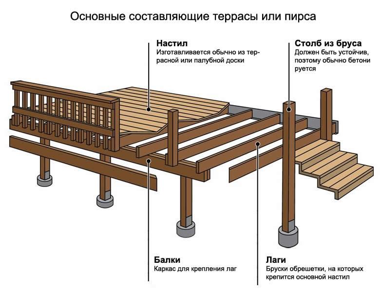 Схема терраса