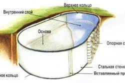Схема котлована бассейна