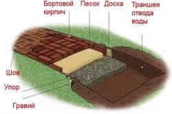 Схема оформления садовых дорожек из кирпича