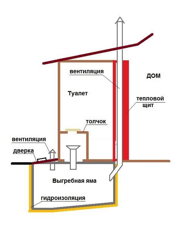 Как сделать в частном доме тёплый туалет