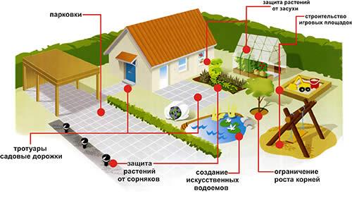 Использование геотекстиля в ландшафтном дизайне