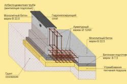Схема фундамента из монолитного бетона