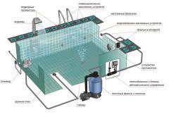 Схема химической очистительной системы бассейна