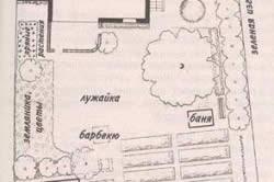 Пример расположения барбекю на дачном участке