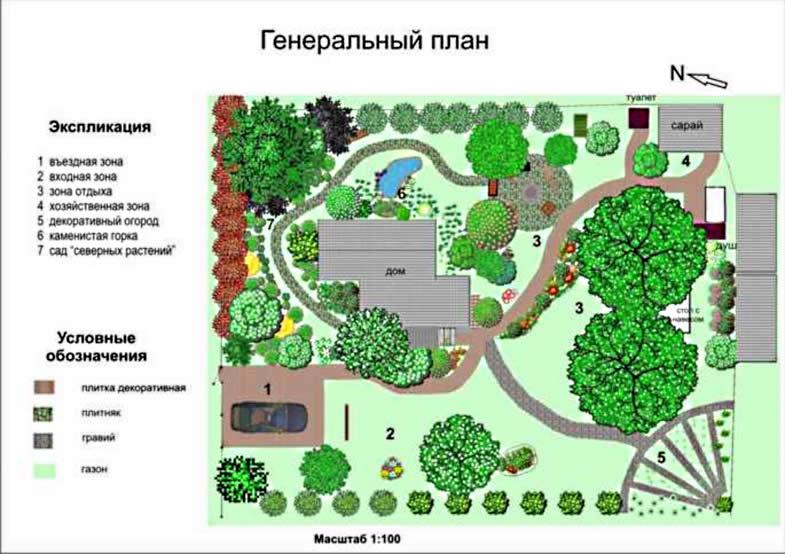 Дизайн участка 6-10 соток