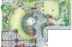 Пример планировки дачного участка с водоемом