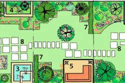 Схема зонирования садового дома