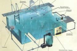 Схема установки оборудования бассейна