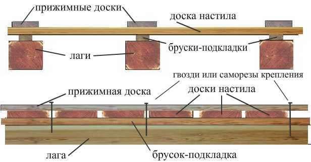 Полы для террасы схемы