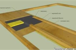 Схема отделки пола дачного дома