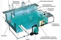 Схема устройства бассейна со скиммером