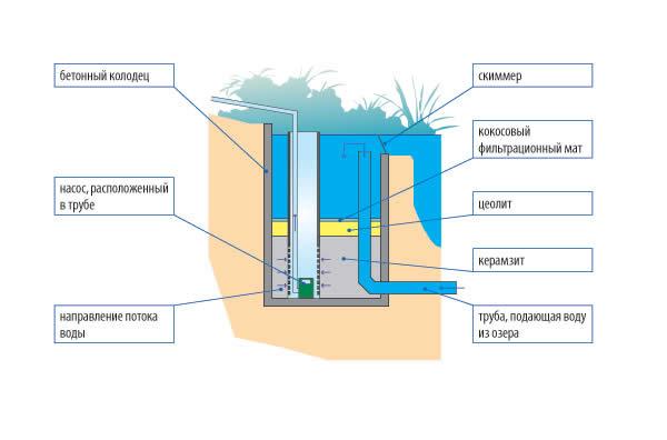 Схема системы фильтрации пруда