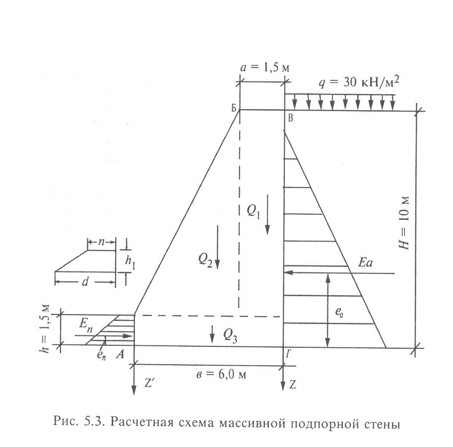 Глубина проникновения Эволит-Гидро в строительную фундамент осн