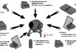 Компоненты для создания раствора бетонной дорожки