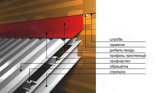 Схема крепления металлического профиля на крыше