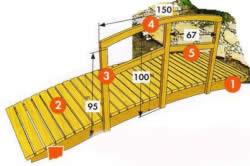 Деревянный мостик своими руками (схема)