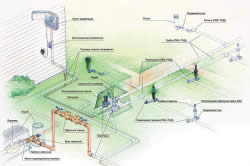Общая схема системы орошения участка дождеванием