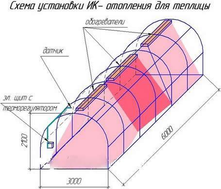 Схема установки ик-отопления в теплице