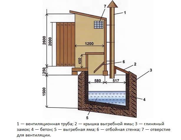 Выгребная яма для туалета своими руками пошаговая инструкция