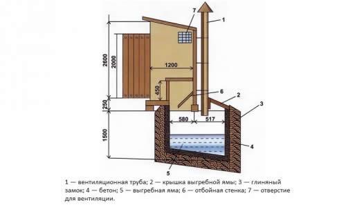 Схема устройства туалета с выгребной ямой