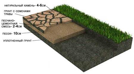 Устройство дорожки из искусственного камня