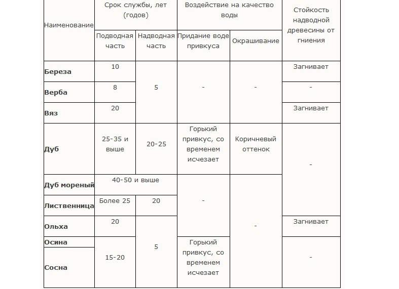Таблица характеристики древесины применяемой для сруба колодца