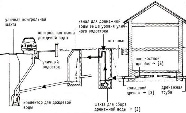 Схема отвода воды с участка.