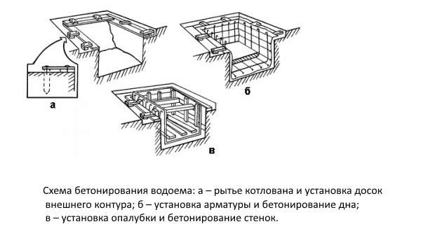 Постройка бетонированного