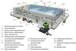 Система бассейна с применением скимера
