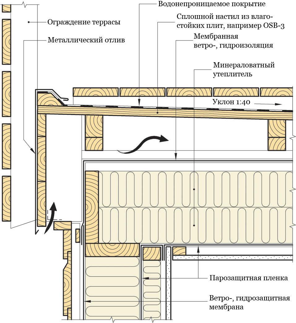 Устройство балкона в деревянном доме..