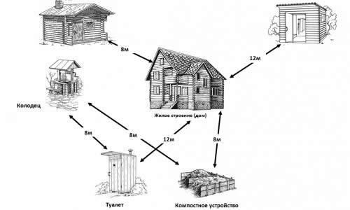Рекомендуемые расстояния между постройками на дачном участке
