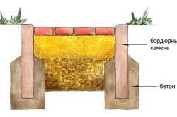 Схема установки бордюров садовых дорожек