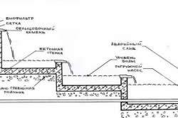 Схема строительства ручья