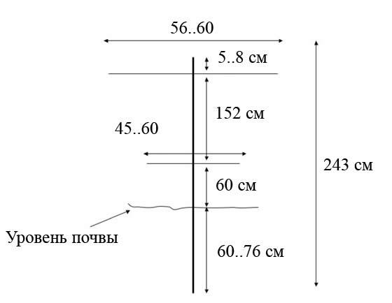 Схема V – образной шпалеры с использованием деревянных опор.