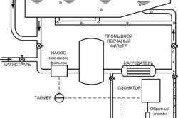 Схема фильтрации бассейна по принципу «прямого» озонирования