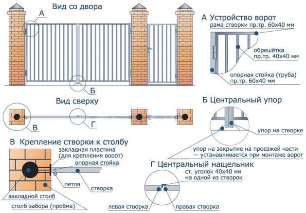 Схема конструкции распашных