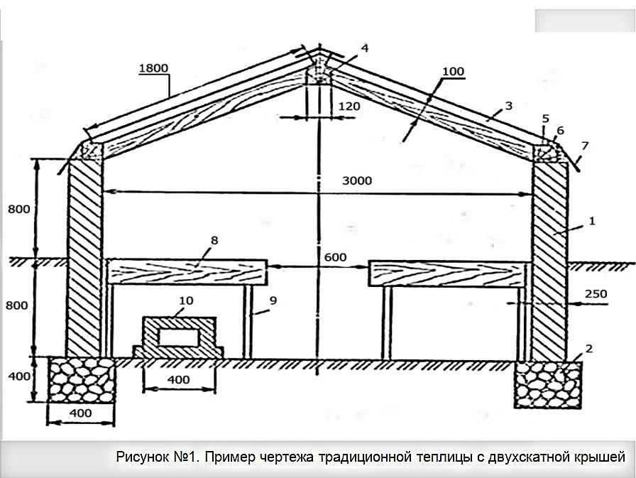 чертежи отопления теплицы