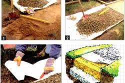 Укладка геотекстиля и песчаной смеси для дорожки из гравия