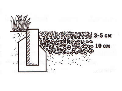 Схема гравийной подушки