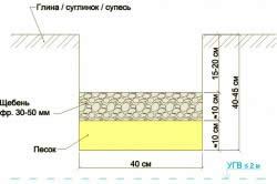 Устройство подушки для фундамента из песка и гравия